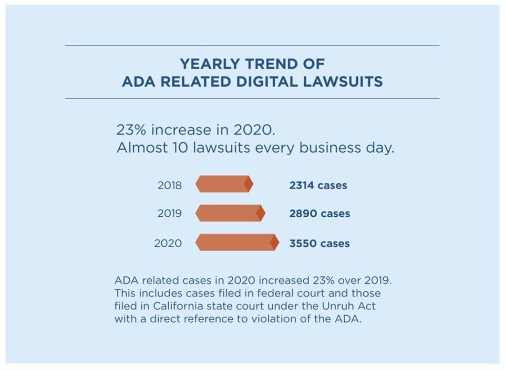2020 ADA RELATED DIGITAL LAWSUITS usablenet